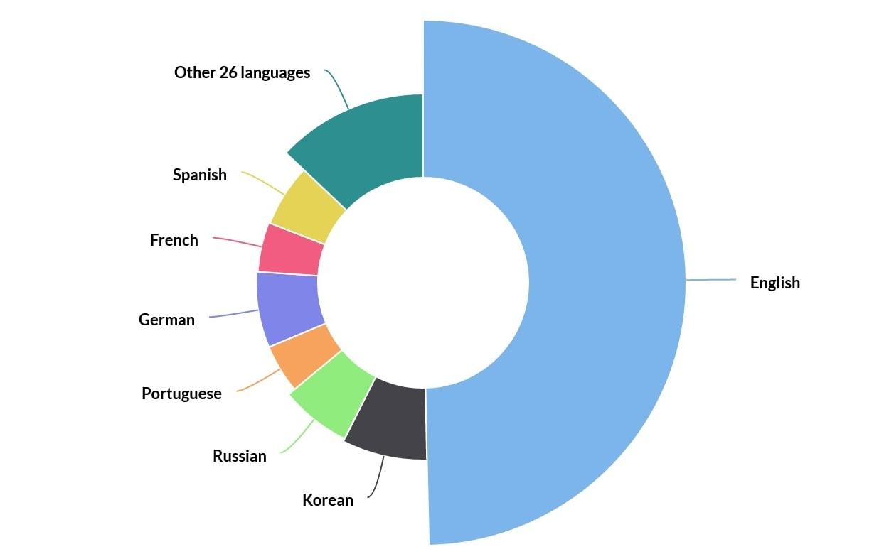 Die Sprachen der Plattform in einer Übersicht