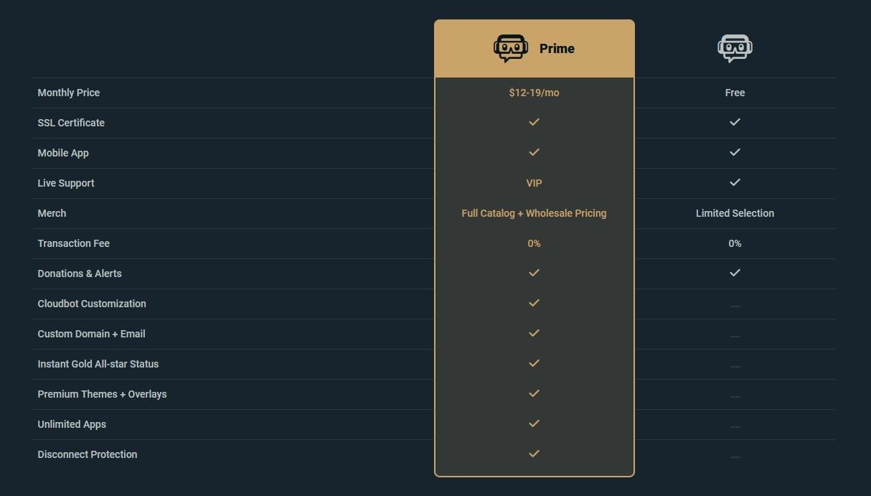 Die Erweiterungen von Streamlabs Prime
