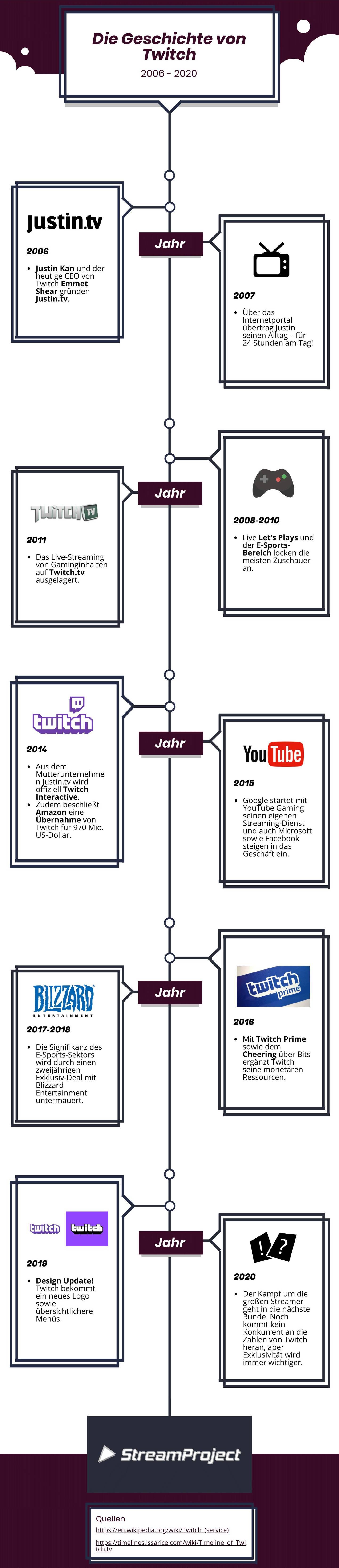 Die Geschichte von Twitch