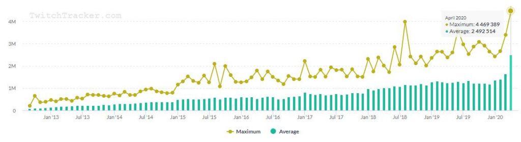 So profitiert Twitch durch Corona Zuschauerzahlen