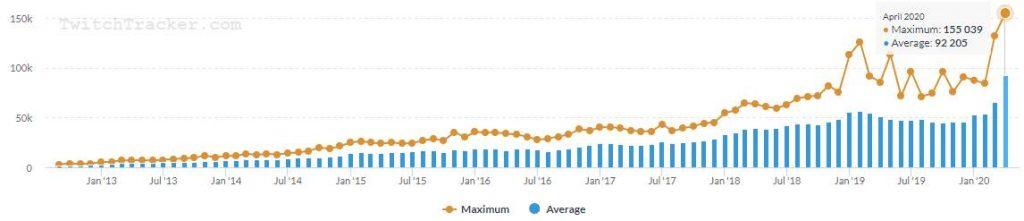 So profitiert Twitch durch Corona Anstieg von Streamern