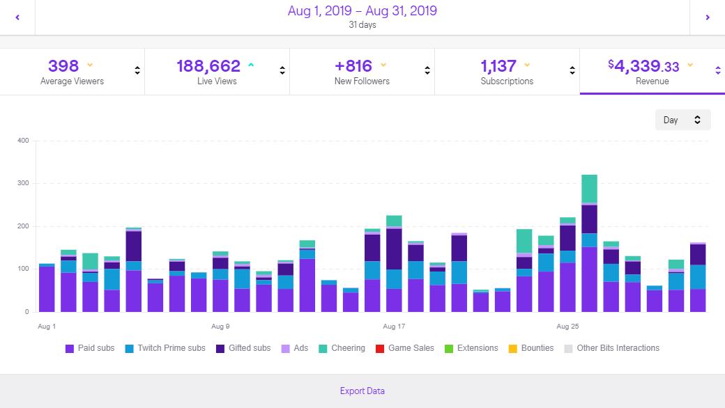 Zusammensetzung Deiner Twitch Einnahmen