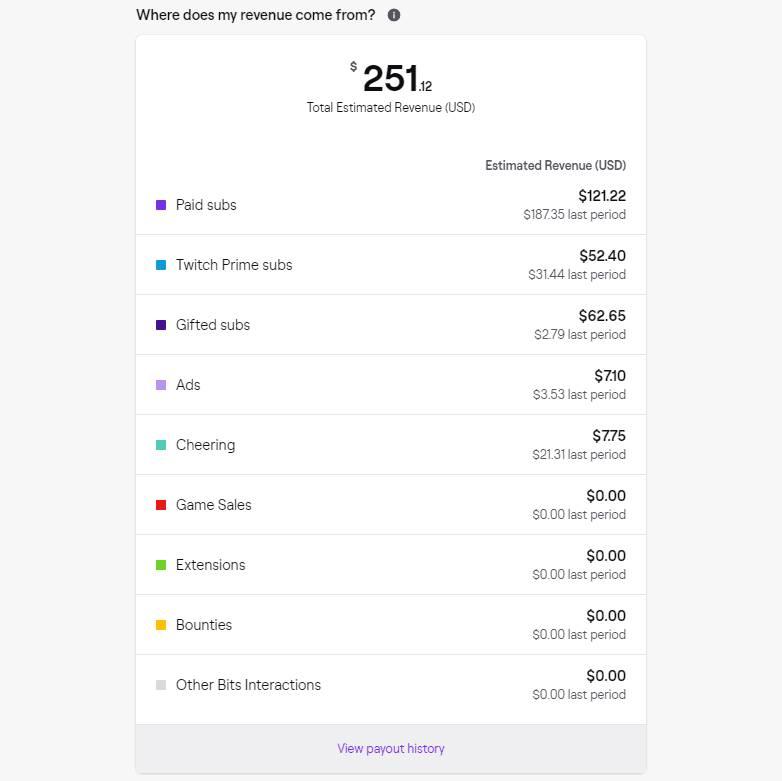 Beispiel für die Aufteilung der Twitch Einnahmen