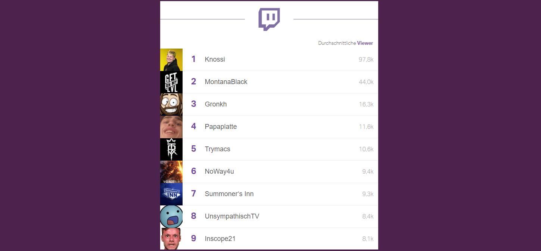 Knossi Zuschauer im Schnitt Nummer 1 auf Twitch